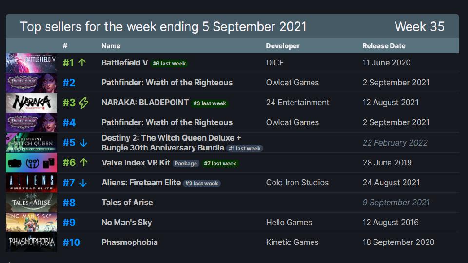 Los 10 juegos más vendidos de la semana en Steam